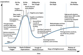 láncfejlődési ciklus diagram)