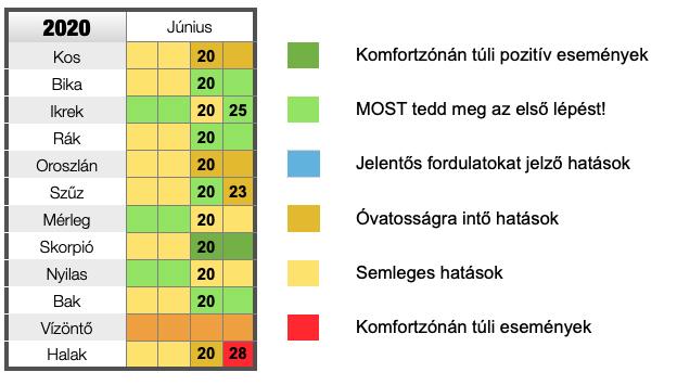 melyik hónap a júniusi rák