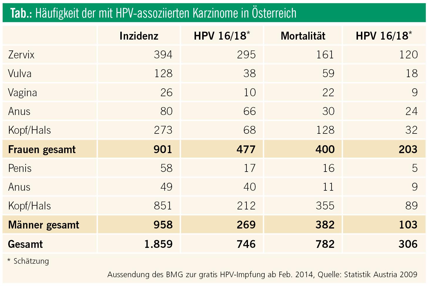 hpv impfung kosten osterreich)