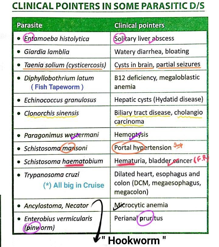 Enterobiosis fajok