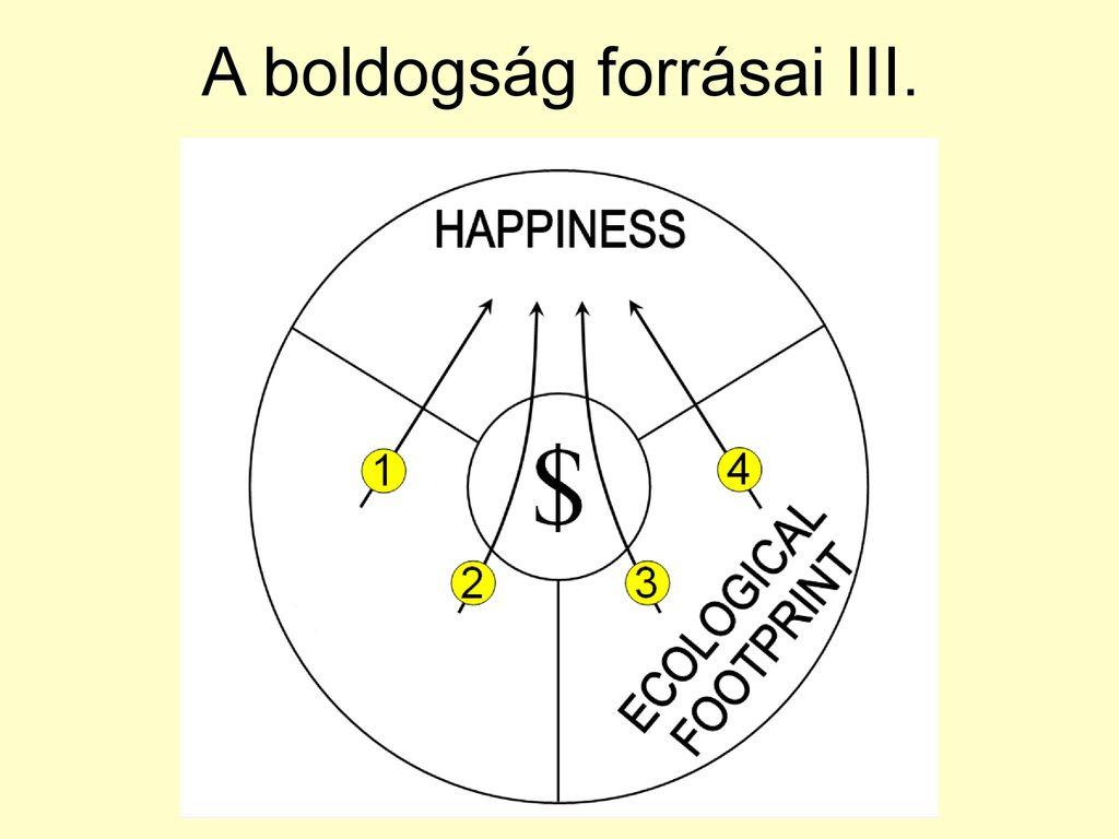 a boldogság csoportosítása