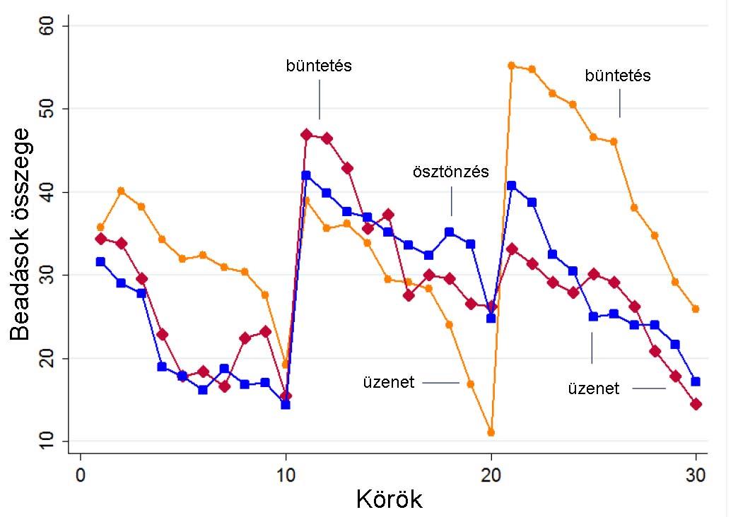 molekuláris filogenitás lakásokban)