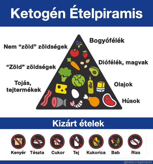 Diétás hepatitis B-re - Metasztázisok