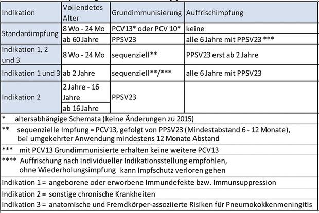 hpv impfung nach fertőzés)