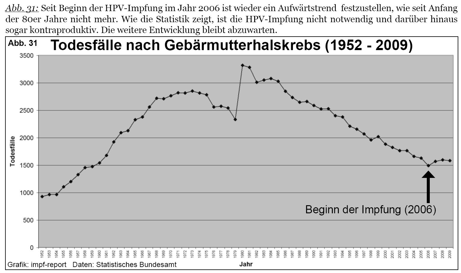 hpv impfung studien hallgatói horog