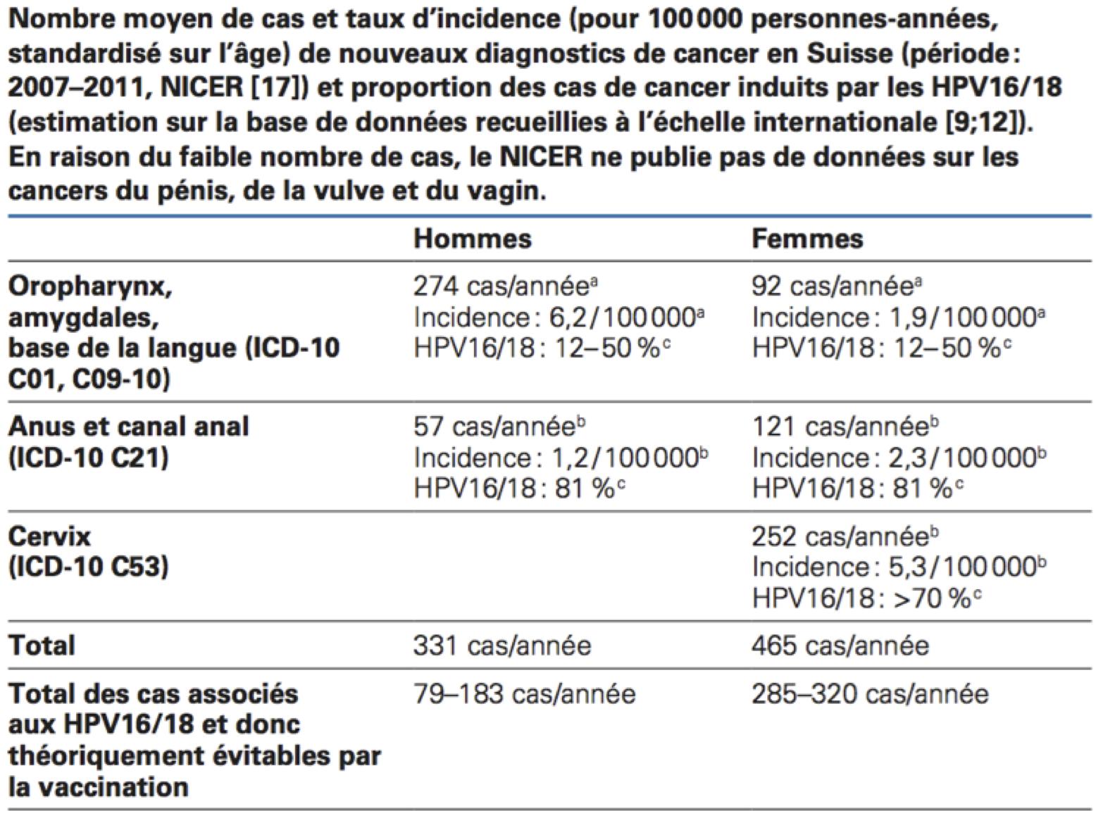 HPV (Humán Papilloma Vírus) fertőzés