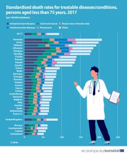 vastagbélrák halálozási aránya)