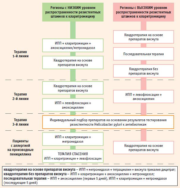 h pylori vérszegénység méregtelenítés vastagbéllével