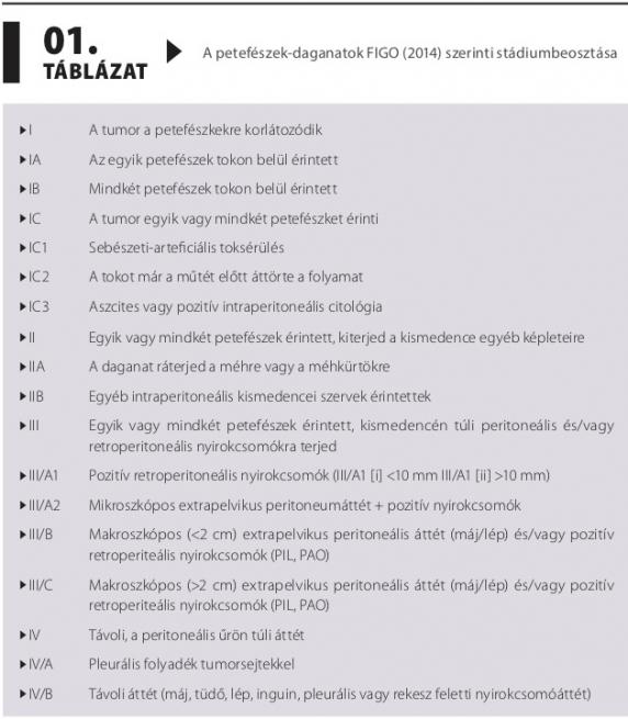 petefészekrák kezelési irányelvei