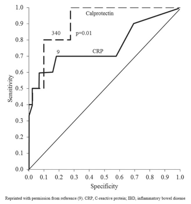 calprotectin giardiasis