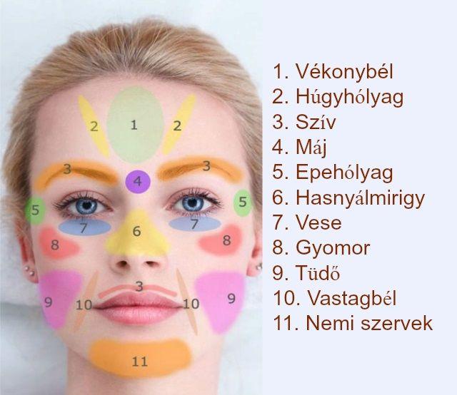 Az arcon előforduló papillómák: a megjelenés fő okai és a kezelési módszerek