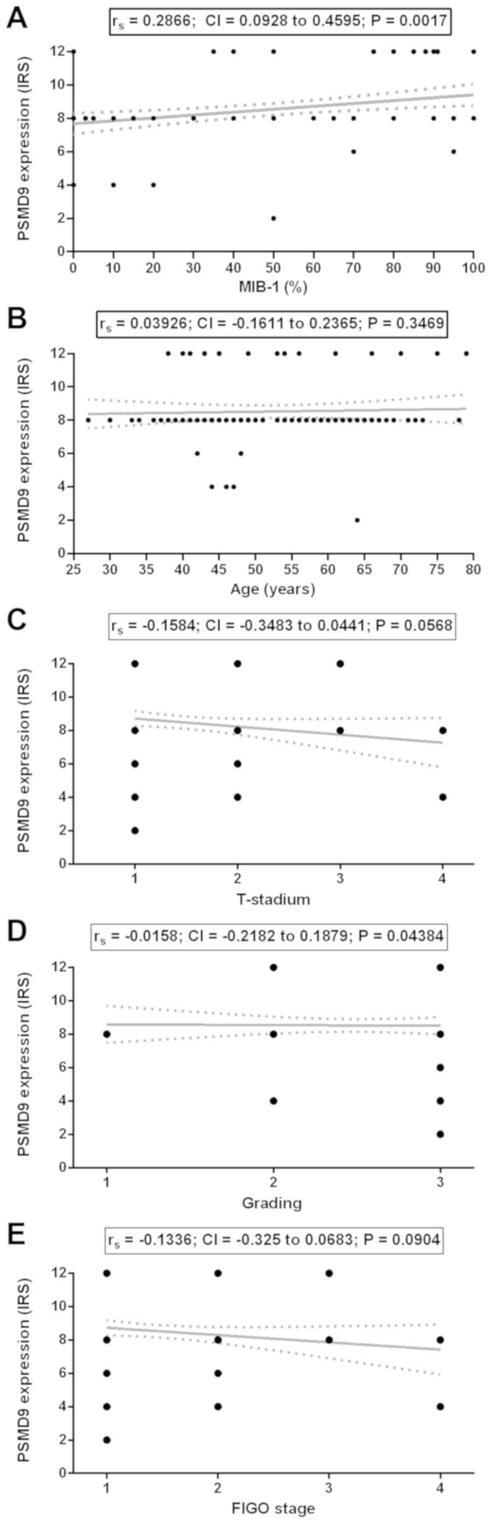 papillomavírus elleni vakcina és sclerosis multiplex végbélnyílás férgek